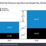 アップルのApp Storeからの収入は60%増の54億ドル