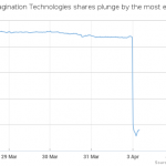 Apple の報道を受け、Imagination IMG 社の株価が72%暴落
