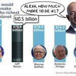 Amazon Jeff Bezos氏がバフェット氏を抑えて富豪2位に