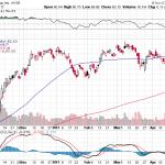 Citigroup Inc.【C】投資情報: 2017年04月27日