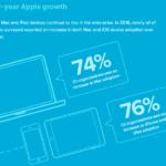 Appleがモバイルエンタープライズ市場を支える5つの理由
