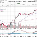 Moody's Corporation【MCO】投資情報: 2017年05月18日