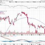 Goldman Sachs Group Inc.【GS】投資情報: 2017年05月30日
