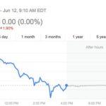 ハイテク市場の不確実性の中で、AAPLの株式はプレマーケット取引を続ける