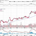 Microsoft Corp.【MSFT】投資情報: 2017年06月01日