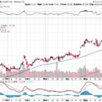 Microsoft Corp.【MSFT】投資情報: 2017年06月06日