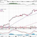Apple, Inc.【AAPL】投資情報: 2017年06月06日
