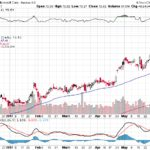 Microsoft Corp.【MSFT】投資情報: 2017年06月07日