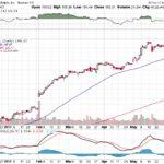 Apple, Inc.【AAPL】投資情報: 2017年06月07日