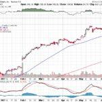 Apple, Inc.【AAPL】投資情報: 2017年06月09日