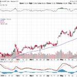 Microsoft Corp.【MSFT】投資情報: 2017年06月10日