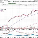 Apple, Inc.【AAPL】投資情報: 2017年06月12日