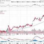Microsoft Corp.【MSFT】投資情報: 2017年06月13日