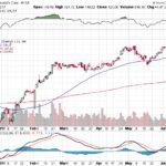 Moody's Corporation【MCO】投資情報: 2017年06月16日