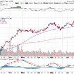Moody's Corporation【MCO】投資情報: 2017年06月24日