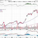 Google Inc.【GOOG】投資情報: 2017年06月27日