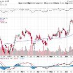 Citigroup Inc.【C】投資情報: 2017年06月28日