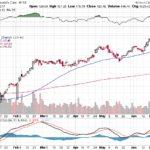 Moody's Corporation【MCO】投資情報: 2017年06月28日