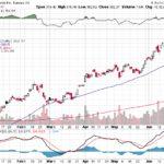 Tesla, Inc.【TSLA】投資情報: 2017年06月28日