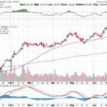 Moody's Corporation【MCO】投資情報: 2017年06月29日