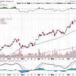 Tesla, Inc.【TSLA】投資情報: 2017年06月29日