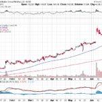 Alibaba Group Holding Ltd.【BABA】投資情報: 2017年06月29日