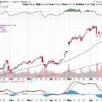Google Inc.【GOOG】投資情報: 2017年06月30日