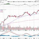 Moody's Corporation【MCO】投資情報: 2017年06月30日