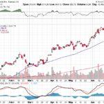 Tesla, Inc.【TSLA】投資情報: 2017年06月30日