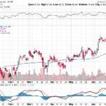 Citigroup Inc.【C】投資情報: 2017年07月01日