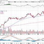Moody's Corporation【MCO】投資情報: 2017年07月01日