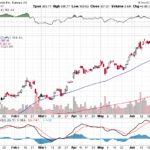 Tesla, Inc.【TSLA】投資情報: 2017年07月01日