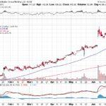 Alibaba Group Holding Ltd.【BABA】投資情報: 2017年07月01日