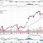 Google Inc.【GOOG】投資情報: 2017年07月04日