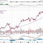 Tesla, Inc.【TSLA】投資情報: 2017年07月04日