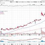 Alibaba Group Holding Ltd.【BABA】投資情報: 2017年07月04日