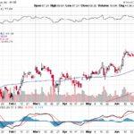 Citigroup Inc.【C】投資情報: 2017年07月05日