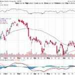 Goldman Sachs Group Inc.【GS】投資情報: 2017年07月05日