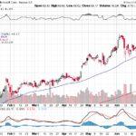 Microsoft Corp.【MSFT】投資情報: 2017年07月05日