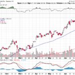 Tesla, Inc.【TSLA】投資情報: 2017年07月05日