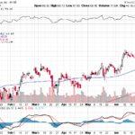 Citigroup Inc.【C】投資情報: 2017年07月06日