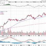 Moody's Corporation【MCO】投資情報: 2017年07月06日