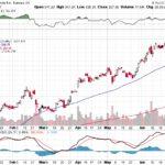 Tesla, Inc.【TSLA】投資情報: 2017年07月06日