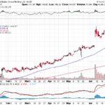 Alibaba Group Holding Ltd.【BABA】投資情報: 2017年07月06日