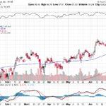 Citigroup Inc.【C】投資情報: 2017年07月07日