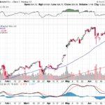 Google Inc.【GOOG】投資情報: 2017年07月07日