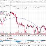 Goldman Sachs Group Inc.【GS】投資情報: 2017年07月07日