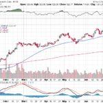 Moody's Corporation【MCO】投資情報: 2017年07月07日
