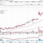 Alibaba Group Holding Ltd.【BABA】投資情報: 2017年07月07日
