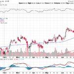 Citigroup Inc.【C】投資情報: 2017年07月08日